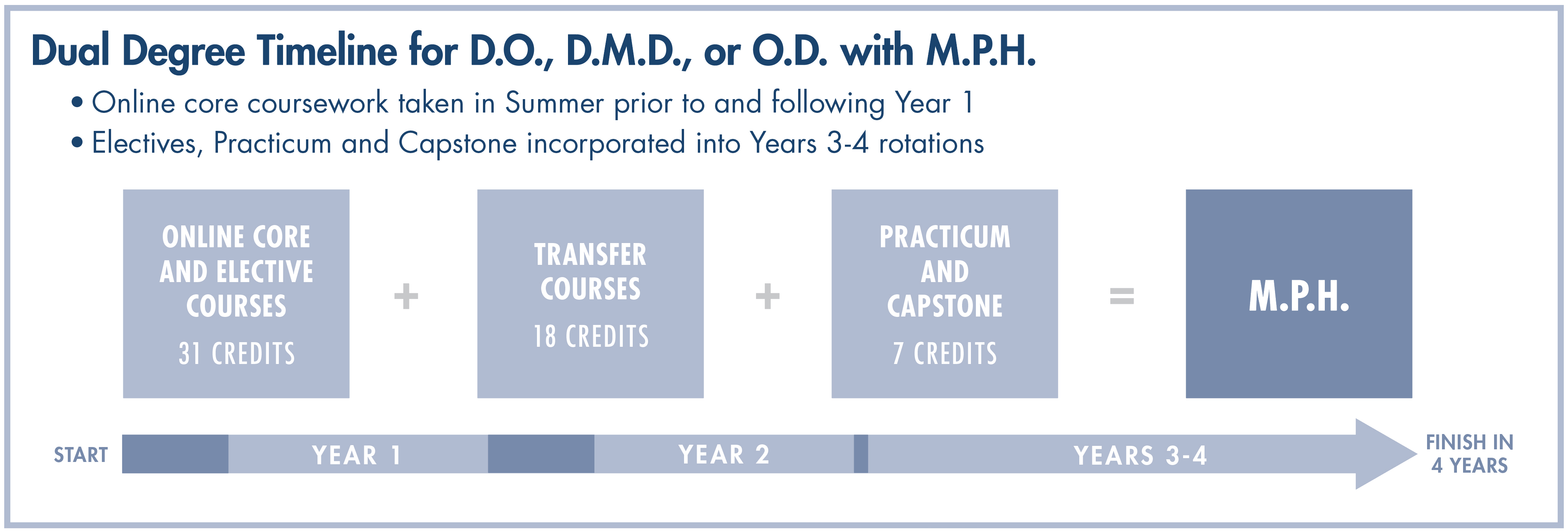 Dual Degree Timeline with DO, DMD, OD